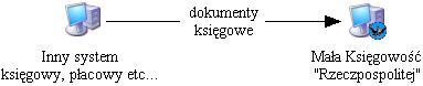 Importowanie dokumentów księgowych z innych systemów
