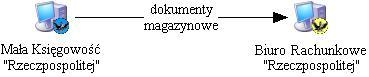 Eksportowanie dokumentów magazynowych do innych systemów