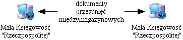 Eksportowanie dokumentów magazynowych