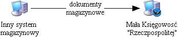 Importowanie dokumentów magazynowych z innych systemów
