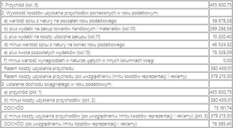 Tabela KPIR Mała Księgowość
